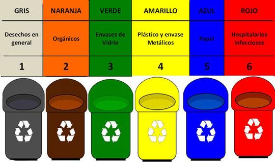 Resultado de imagen para cuales son los contenedores para reciclar