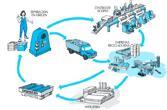 esquema proceso reciclaje