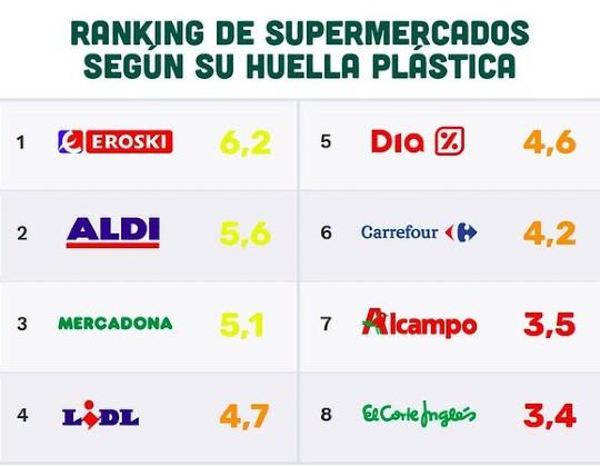 ranking supermercados plásico