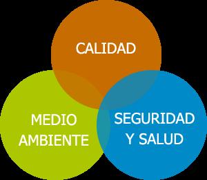 sistema de gestión integrada