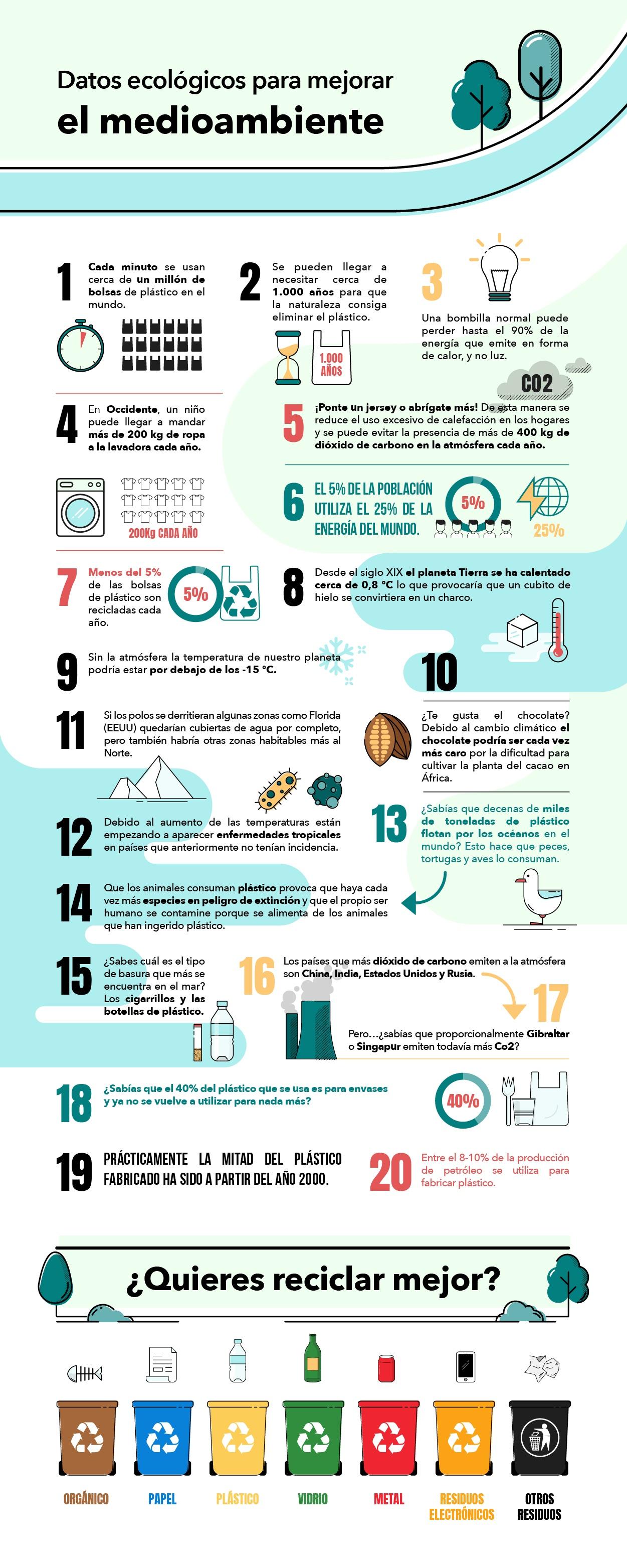 infografía sobre el medioambiente