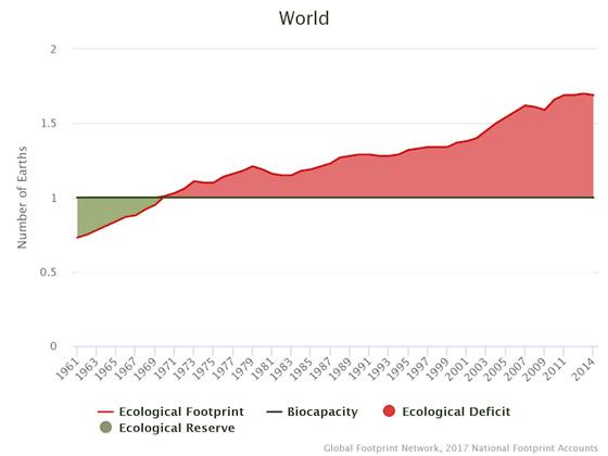 déficit ecológico